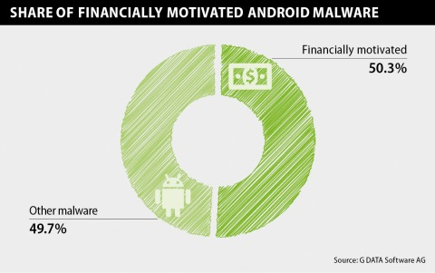Infographic Financially motivated Android malware EN RGB