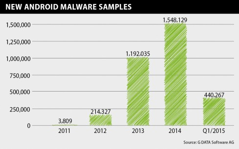 Infographics Mobile MWR Q1 15 New Android Malware EN RGB