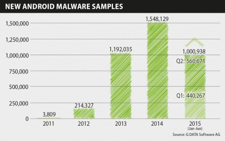 Infographics Mobile MWR Q2 15 New Android Malware EN RGB