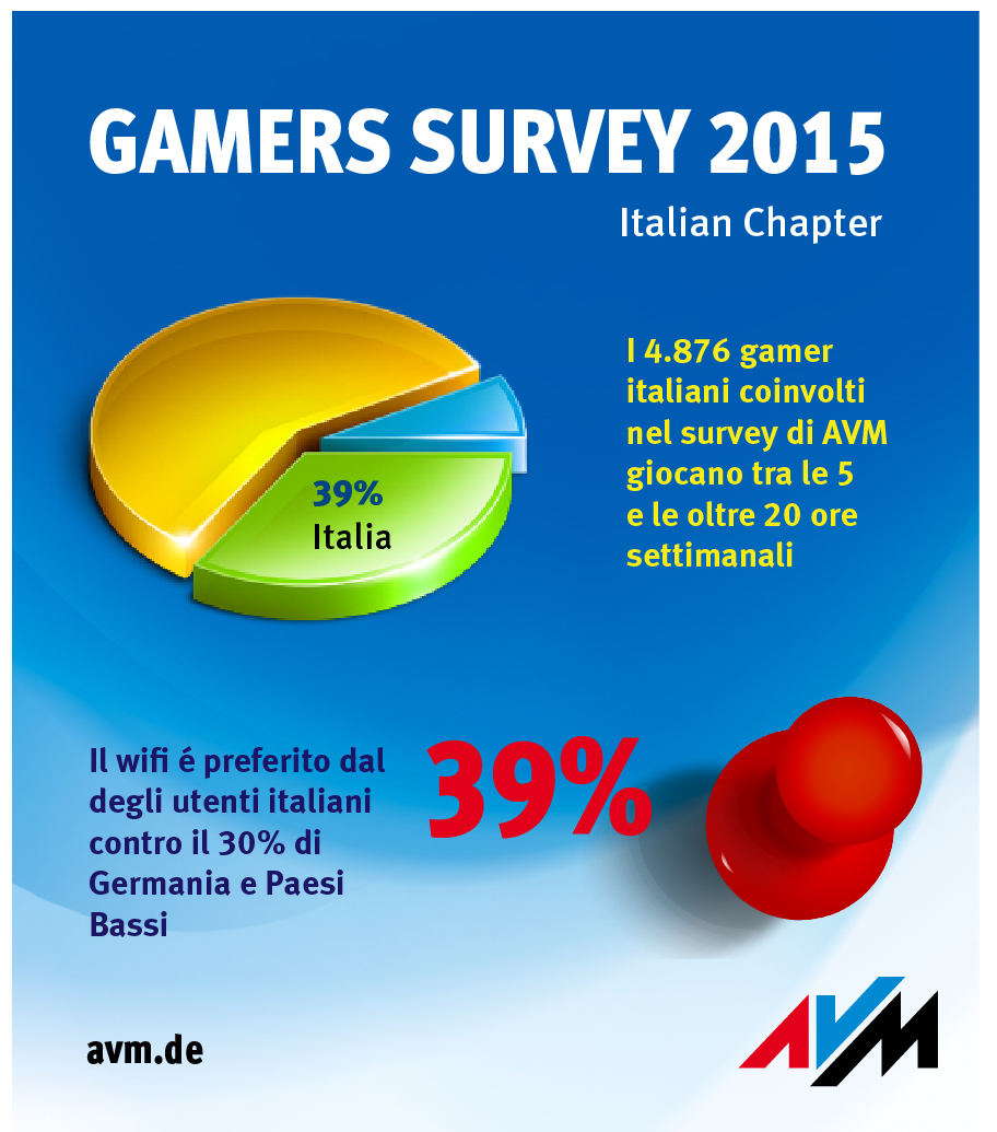 Gamers_Survey_Italy_ITA_SPLIT_1
