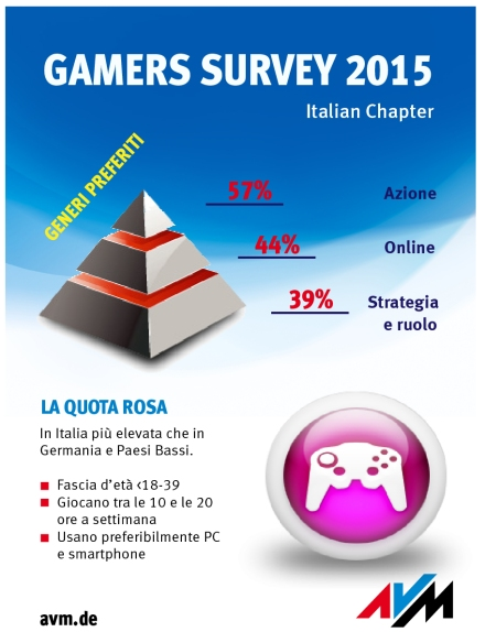 Gamers_Survey_Italy_ITA_SPLIT_3