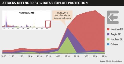 Infographic Exploit Magento 10-2015 EN RGB