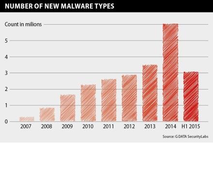 MalwareRep_1H2015_Bild1