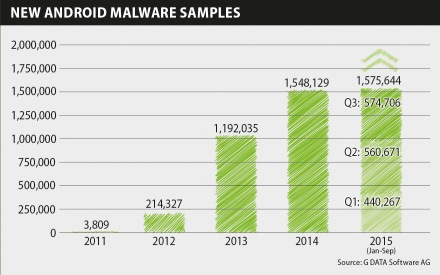 Infographic MWR Q3 New Malware years EN RGB