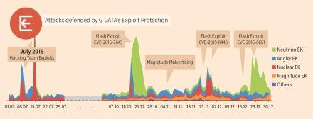 gdata_diagram_exploit_kit_detections_H2_2015_v1_EN_RGB