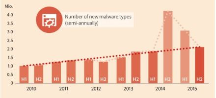 MalwareReportH2_2015