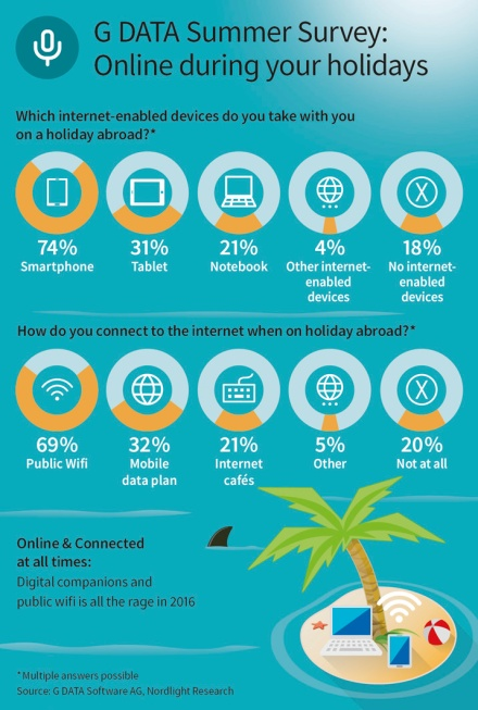 GDATA Infographic Summer Survey 2016 EN RGB