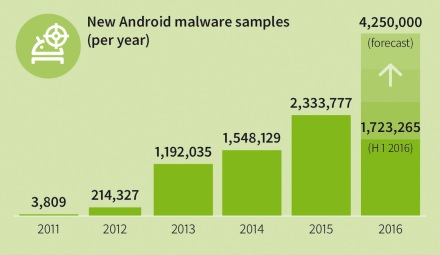 GDATA Infographic MMWR Q1 16 New Android Malware per year EN RGB