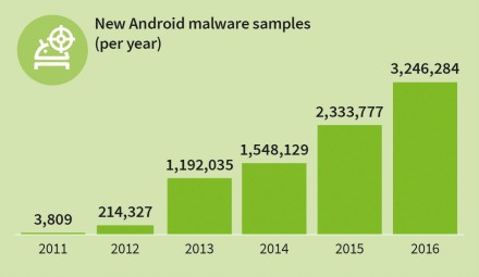 gdata-infographic-mmwr-h2-16-new-android-malware-per-year-en-rgb